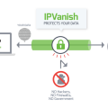 IPVanish Write A Review