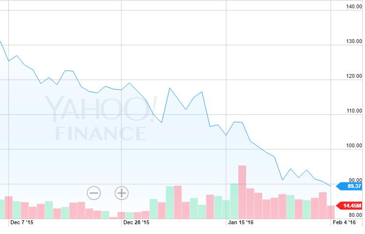 2016 02 04 10 47 27 Nflx Interactive Stock Chart Yahoo Inc Finance